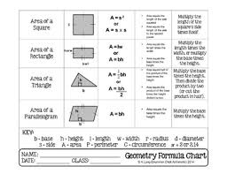 Geometry Formula Chart Geometry Formula Chart With Models And Steps