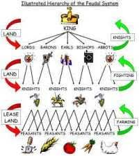 Viking Hierarchy Chart Viking Hierarchy Chart The Norse Gods Flow Chart Family