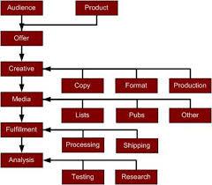 Dws Associates Direct Marketing Process