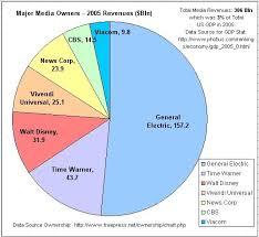 62 Matter Of Fact Us Media Ownership Chart