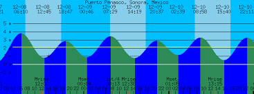 50 Prototypical Rocky Point Mexico Tide Chart
