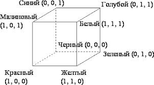 Реферат Цветовые модели ru Цветовое пространство rgb модели
