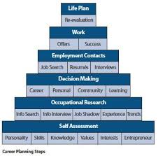 Career Path: Six Steps To Your Successful Career Path