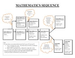 Math Sequence Flow Chart