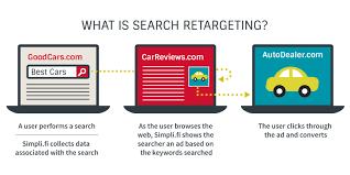 Search Retargeting Simpli Fi Display Advertising Platform
