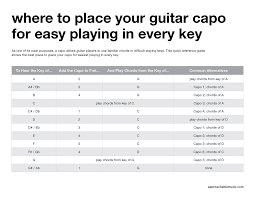 Where To Place Your Guitar Capo For Easy Playing In Every
