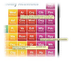 Bloom Taxonomy Of Learning Chart The Blooms Taxonomy Periodic Table Of Activities For