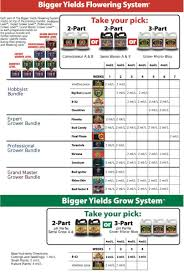 House And Garden Nutrients Chart Feed Charts Sale Hydroponics Manchester
