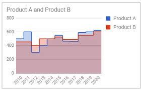 Stepped Area Chart Learn How To Create Area Charts In Google Sheets Ultimate