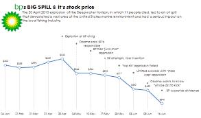 Bp Oil Spill In An Excel Chart
