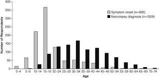 Delayed Diagnosis Of Narcolepsy Characterization And Impact