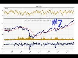 Python Charting Stocks Forex For Technical Analysis Part 7