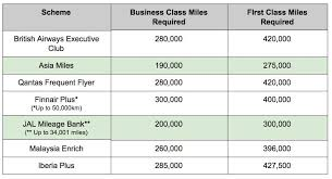 One World Redemption Chart Is British Airways Multi Carrier Award Chart A Good Deal