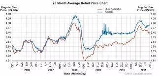 Gas Prices By President Chart What Is The Highest Price Gas That Has Ever Been In The