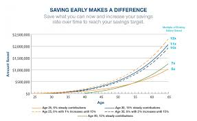 Why And How To Save 15 A Year For Retirement