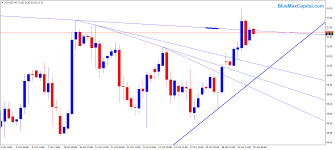 Xtiusd Forex Trading Market Chart Bluemax
