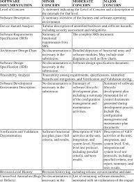 Cdrh Org Chart 5 Documentation Based On Level Of Concern Cdrh 2005