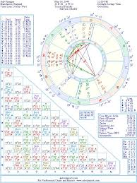 Couple Birth Chart Judy Finnigan Natal Birth Chart From The Astrolreport A