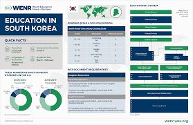 Education in South Korea