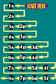 Easiest To Follow Electron Configuration Chart I Have Found