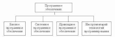 Программное обеспечение Рисунок 1