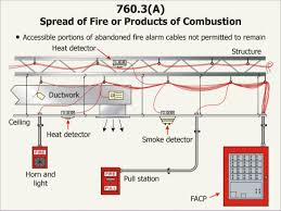 fire basics 1 2 the_nec_11 fire alarm riser diagram pdf at Fire Alarm Riser Diagram