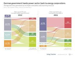Share Of German Citizen Renewable Energy Shrinking Energy