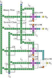 qca layout of mx qca gate cw represents cross wire resulted from qca layout of mx qca gate cw represents cross wire resulted from intersection of