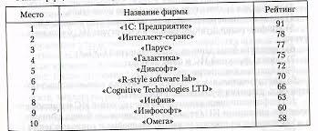 Информационные технологии в бухгалтерском учете Реферат Рейтинг фирм связанных с программными продуктами для ИС бухгалтерского учета