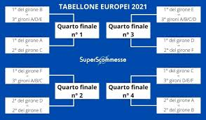 Tabellone Europei 2021 Dagli Ottavi / Dove gioca l'Italia negli ottavi di  finale agli Europei ... - Mikro Kecamatan