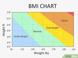 Ideal Waist Measurement Chart How To Measure Your Waist 8 Steps With Pictures Wikihow