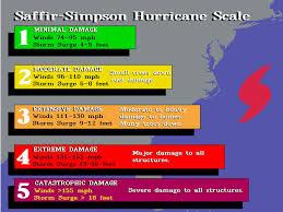Hurricane Damage Public Loss Consultants