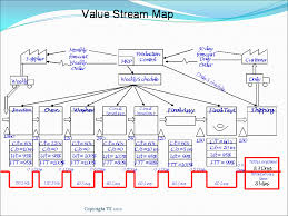 Stream Analysis Chart Process Mapping Your Value Stream