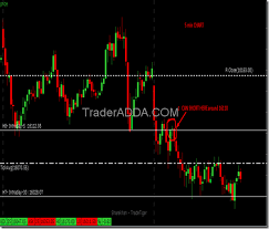 Trade Tiger Chart Banknifty Future Price Action Trader Adda Ultimate