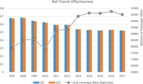 Do Transportation Network Companies Reduce Public Transit