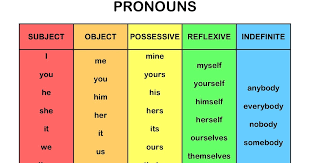 Pronoun Chart With Pictures Squyres Special Class Pronoun Chart Freebie