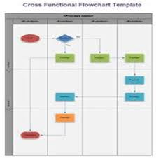 Bpi Project Tools Different Types Of Flow Charts