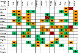 Pokemon Type Chart Effectiveness Www Bedowntowndaytona Com