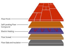 Laminate Flooring Onto Underfloor Heating