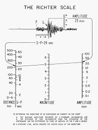 Earthquakes Richter Scale Poster