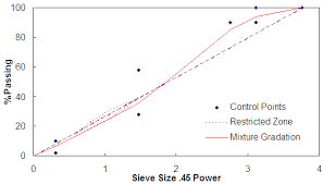 45 Power Chart Index Development Of A Multiaxial Viscoelastoplastic
