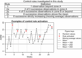 Control Charts For Monitoring Mood Stability As A Predictor