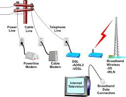 telephone wiring diagram for broadband images connecting to vdsl broadband technicolor tg589vn v2 pictures to pin on
