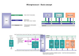 Embedded Systems Architecture Programming And Design Rajkamal Ppt Ec702 Embedded Systems Page 2 Brings Happiness And