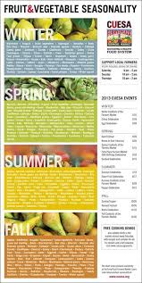 Cuesa Fruit Seasonality Chart Download A Printable Fruit And Vegetable Seasonality Chart