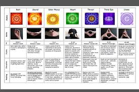 Hand Mudras Chart April 2013 Key To