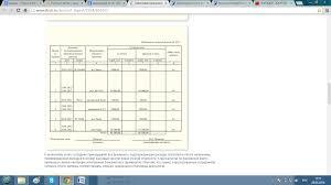 Информационная система по учету затрат на приобретение материалов  Сотрудником бухгалтерии также осуществляется проверка правильности составления авансового отчета и оформления оправдательной документации