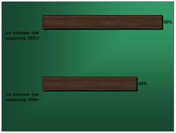 Дипломная работа Условия назначения трудовых пенсий в рамках  Рис 3 количество обратившихся за назначением трудовых пенсий за первые три квартала 2006 и 2007 годов
