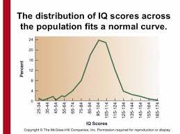 Average Iq Score Chart 30 Printable Iq Charts Iq Scores Iq Levels Template Lab