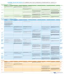 Common Core Math Progressions Chart Grades K 12 Learning Trajectory Posters 3 Posters Display